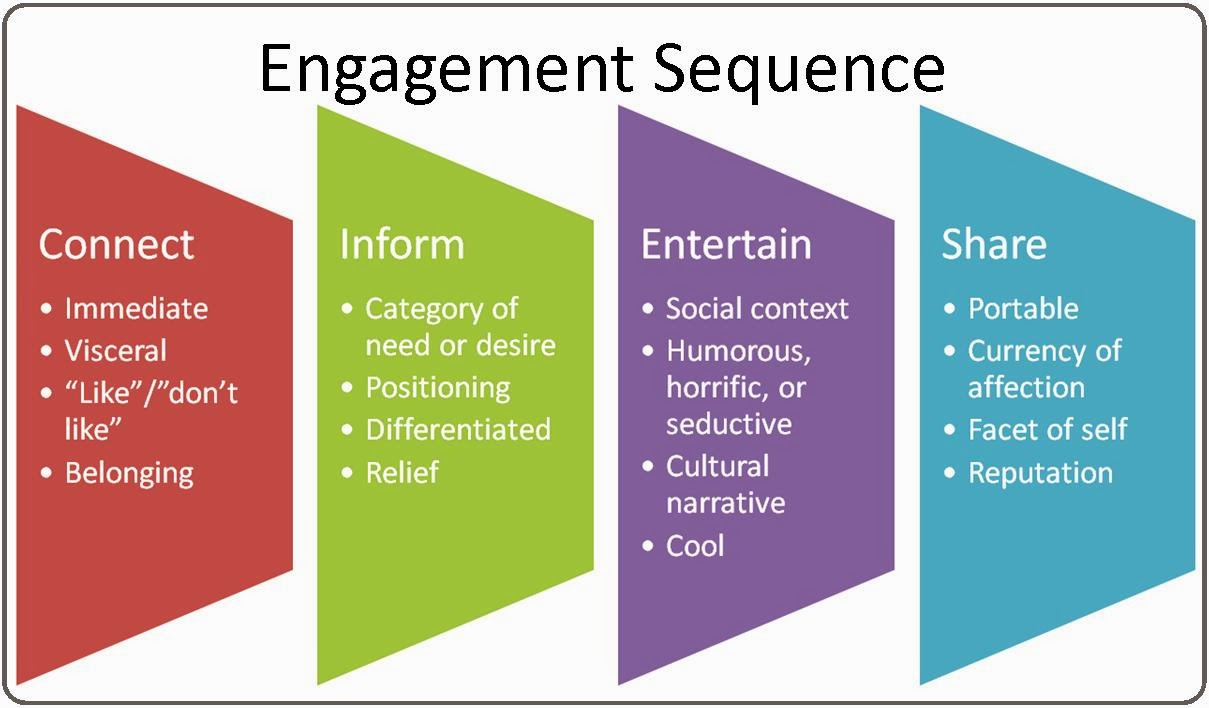 how to develop an engagement strategy